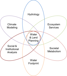 integration_graph_colors